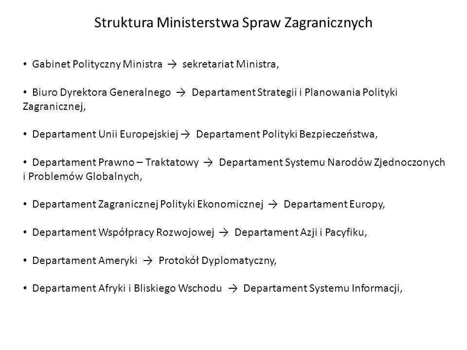 Struktura Ministerstwa Spraw Zagranicznych