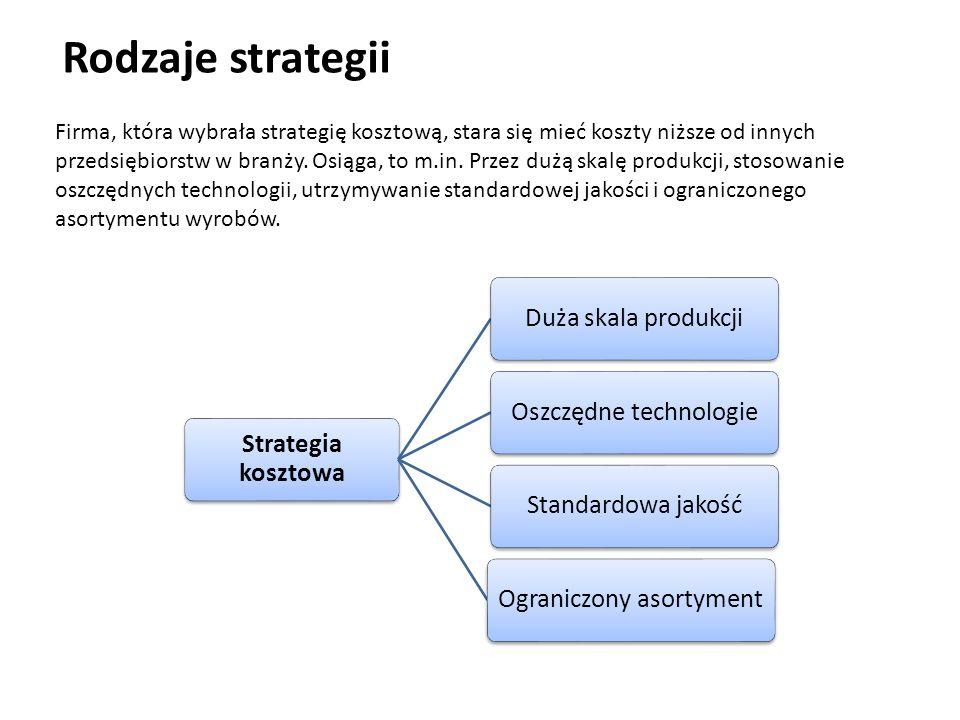 Rodzaje strategii Strategia kosztowa Duża skala produkcji