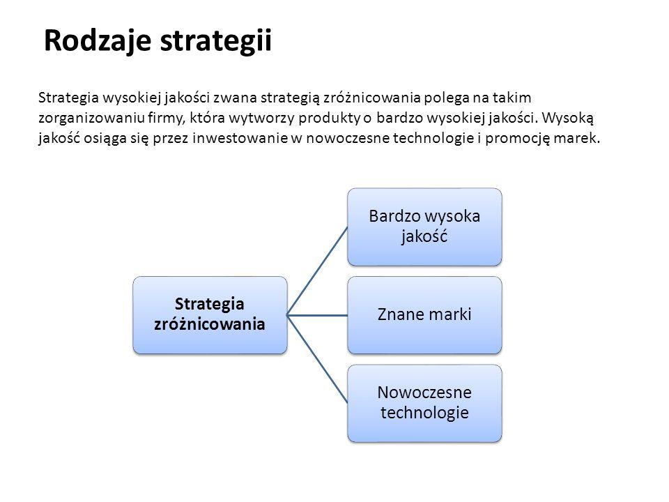 Strategia zróżnicowania
