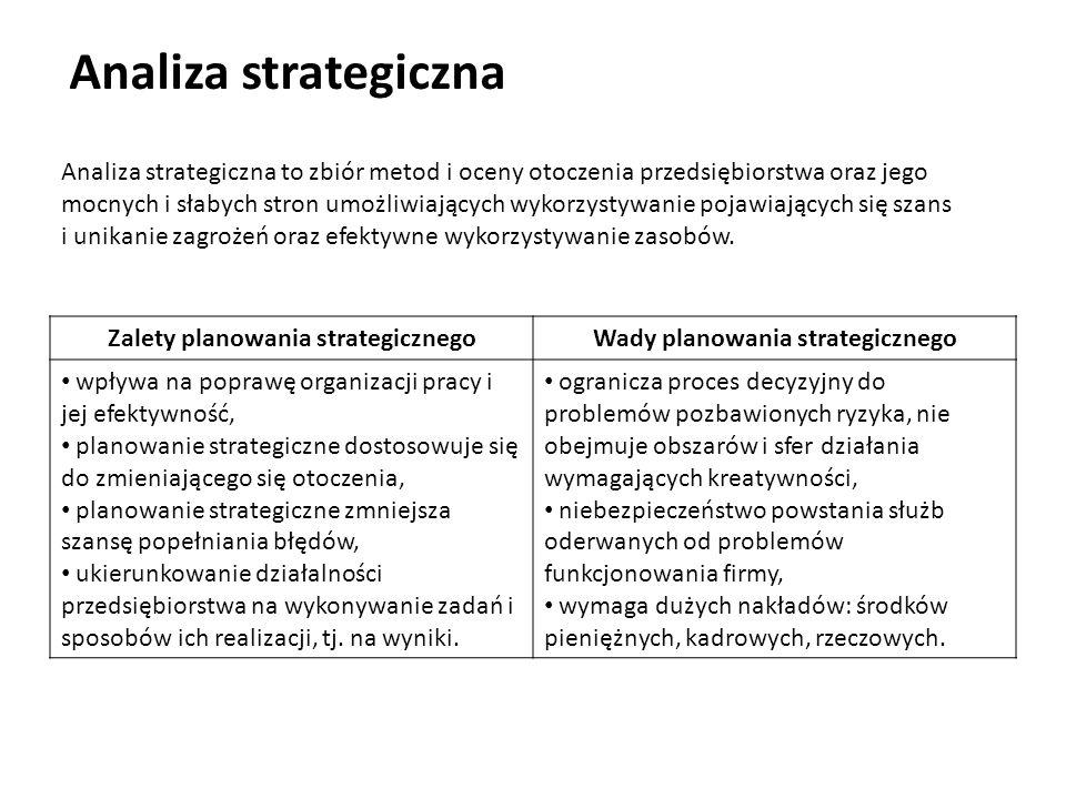 Zalety planowania strategicznego Wady planowania strategicznego