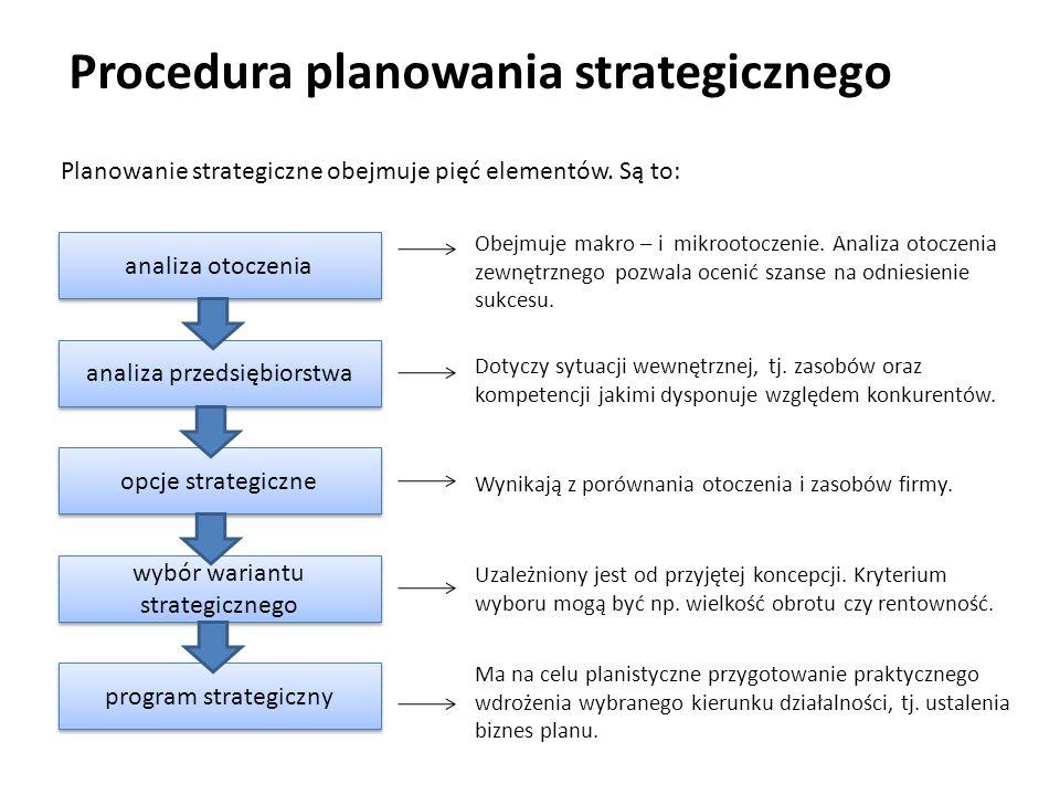 Procedura planowania strategicznego