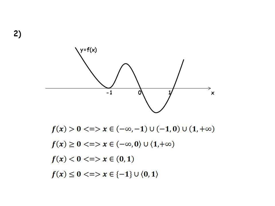 2) y=f(x) -1 1 x