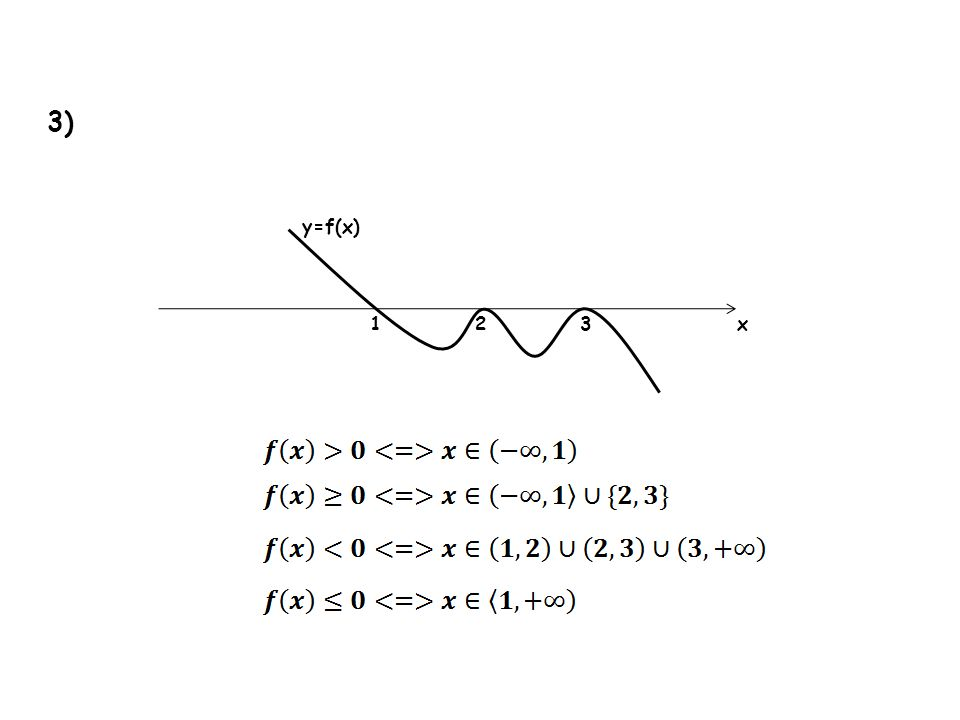 3) y=f(x) 1 2 3 x