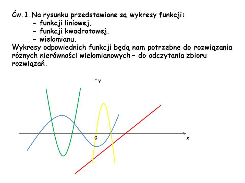 Ćw.1.Na rysunku przedstawione są wykresy funkcji: - funkcji liniowej,