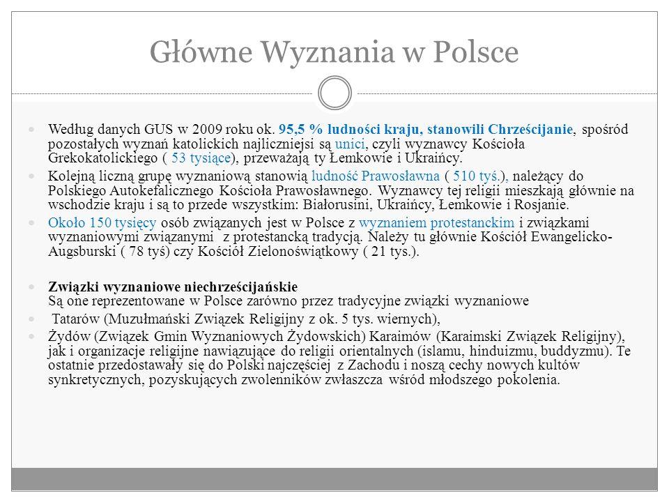 Główne Wyznania w Polsce