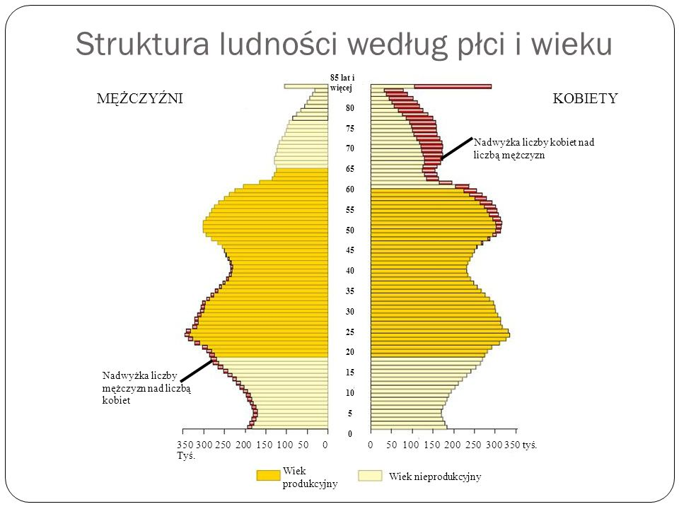 Struktura ludności według płci i wieku