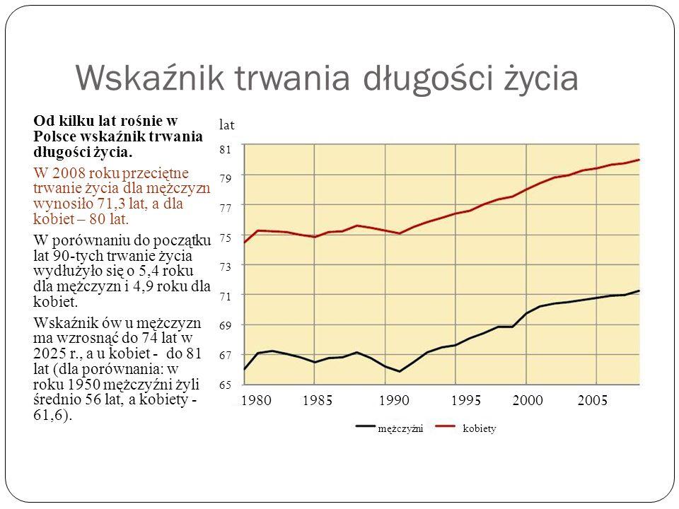 Wskaźnik trwania długości życia