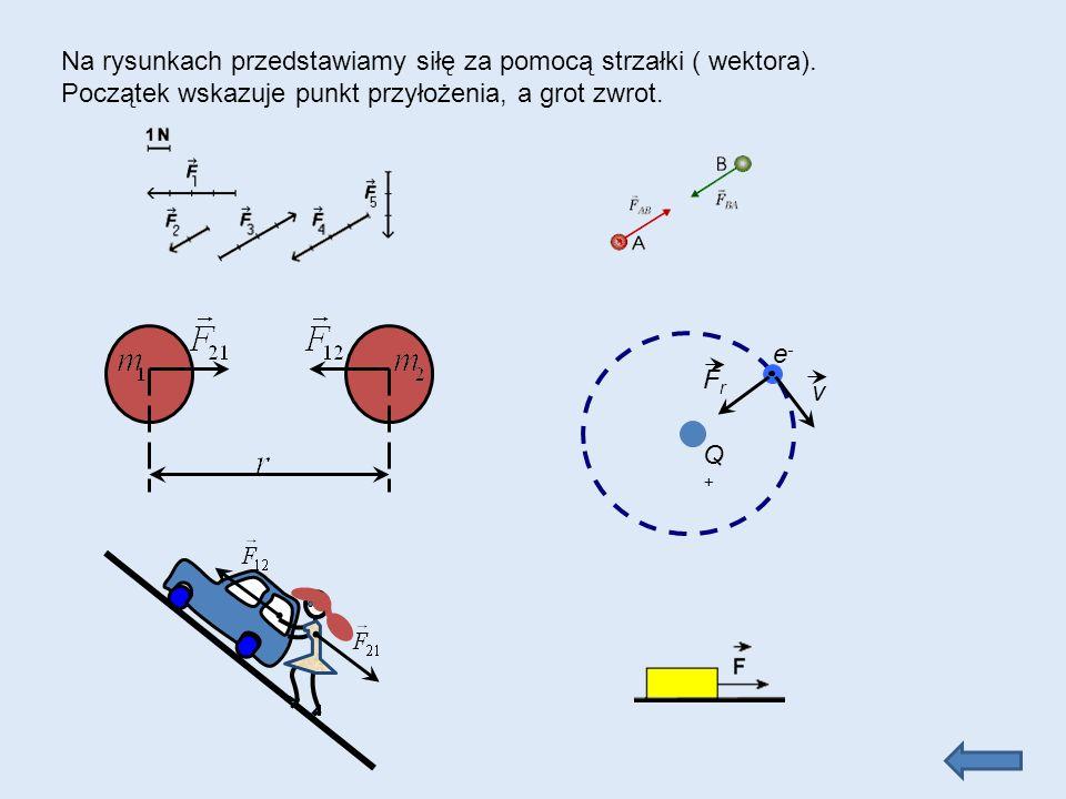 Na rysunkach przedstawiamy siłę za pomocą strzałki ( wektora).