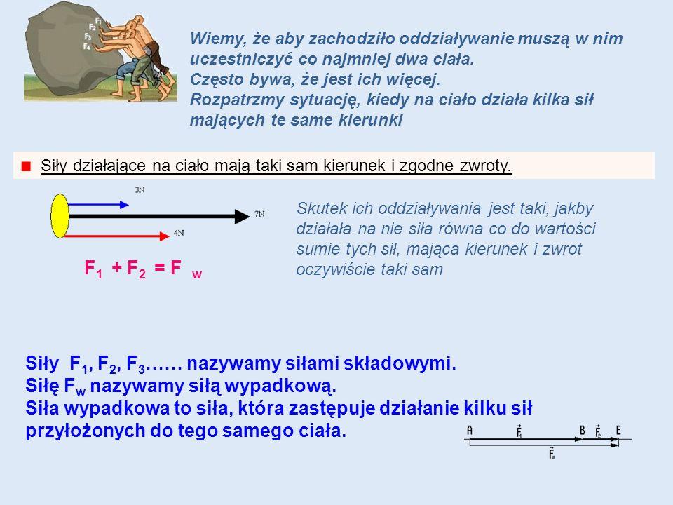Siły F1, F2, F3…… nazywamy siłami składowymi.