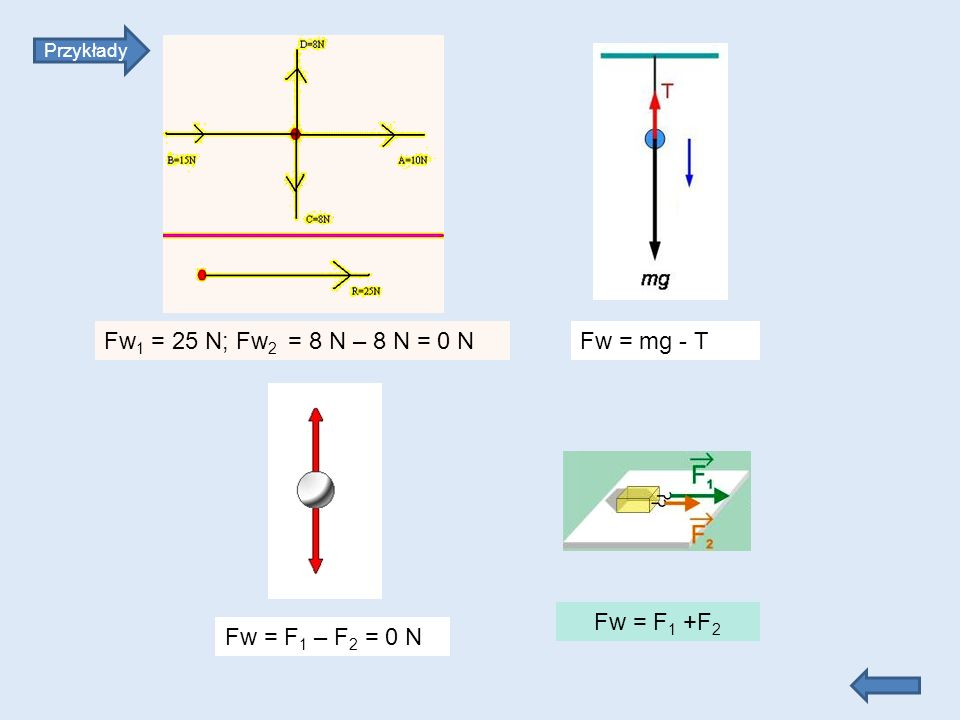 Fw1 = 25 N; Fw2 = 8 N – 8 N = 0 N Fw = mg - T Fw = F1 +F2