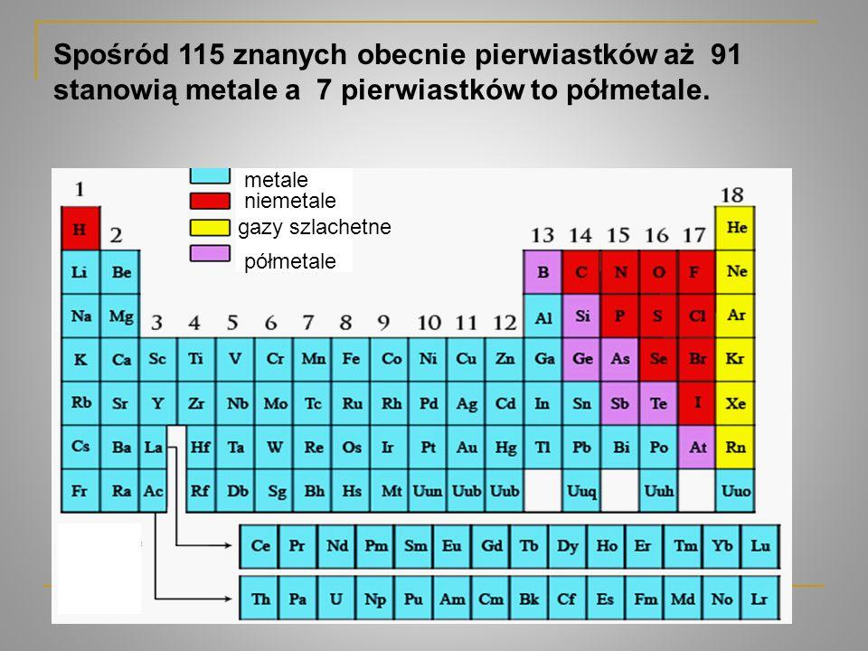 Spośród 115 znanych obecnie pierwiastków aż 91 stanowią metale a 7 pierwiastków to półmetale.