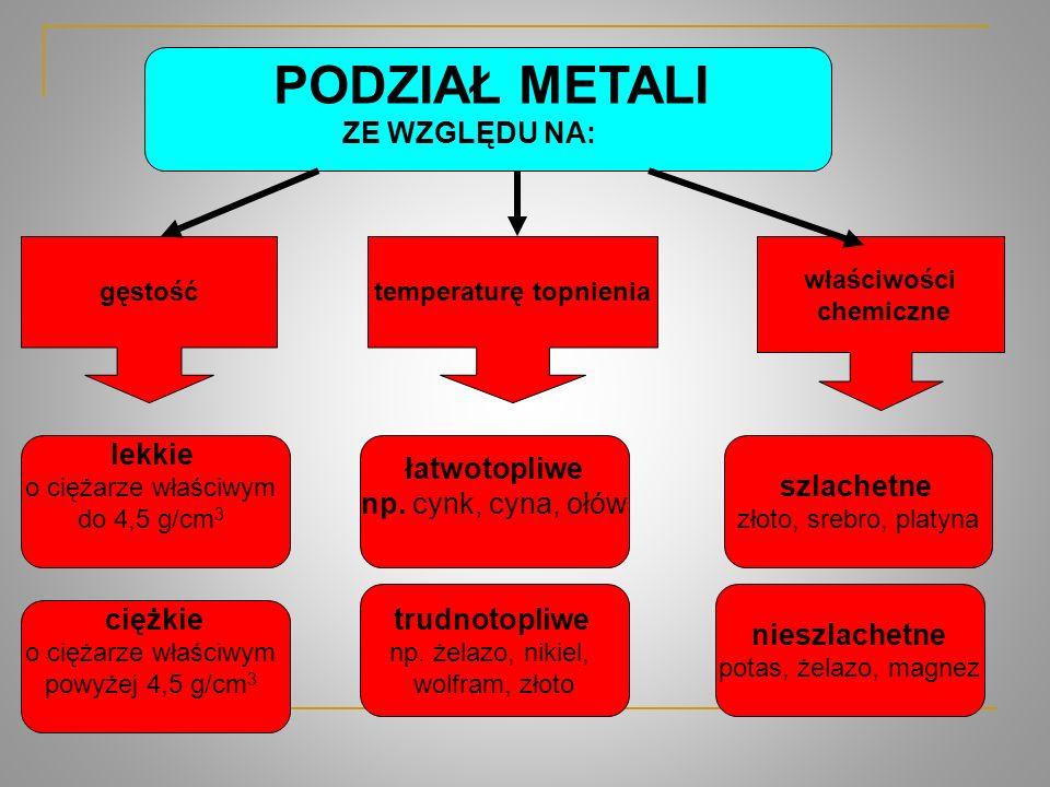 Materia y pochodz z platformy edukacyjnej portalu ppt for Metali online
