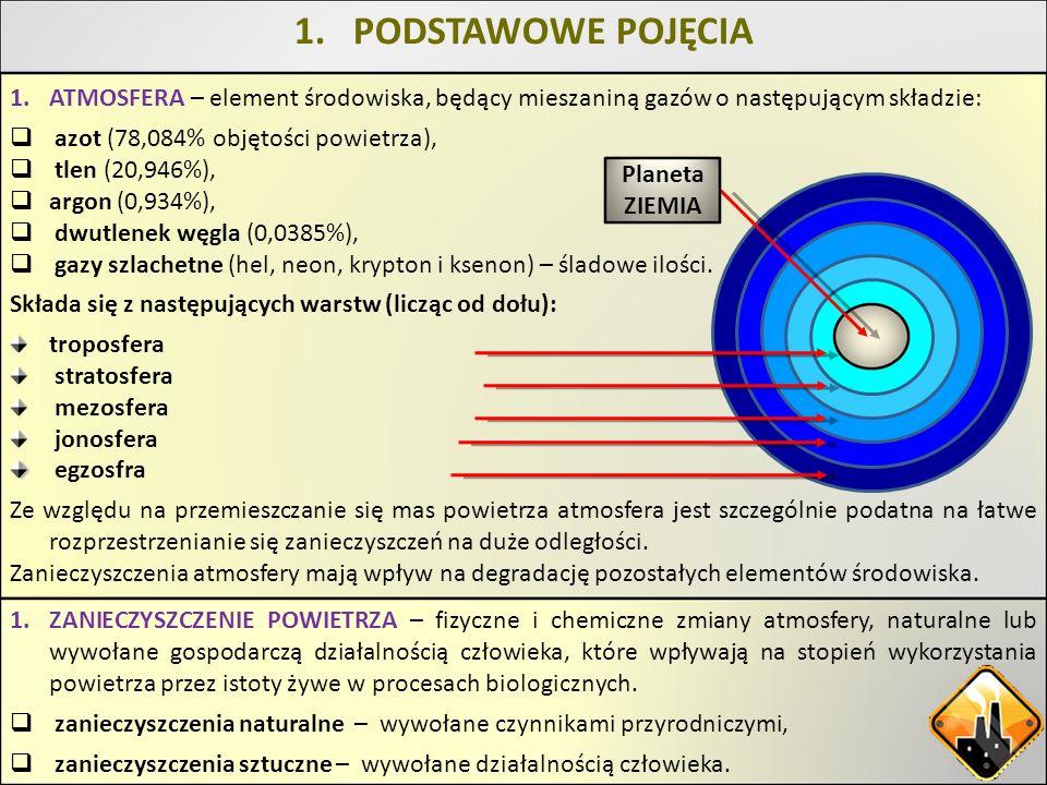 PODSTAWOWE POJĘCIAATMOSFERA – element środowiska, będący mieszaniną gazów o następującym składzie: azot (78,084% objętości powietrza),