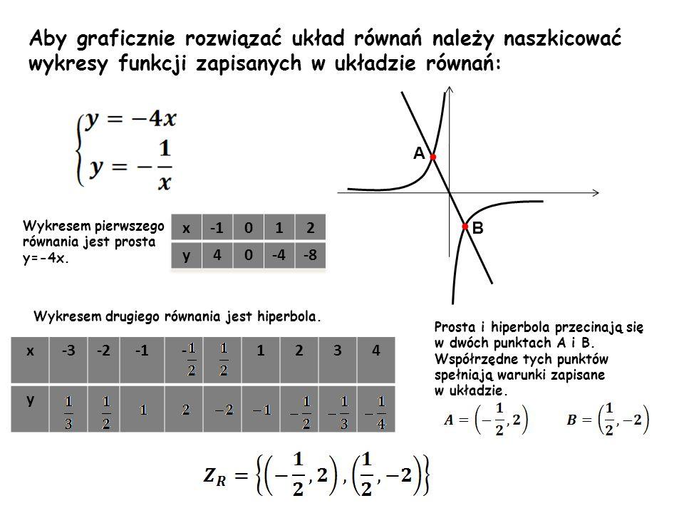 Aby graficznie rozwiązać układ równań należy naszkicować wykresy funkcji zapisanych w układzie równań: