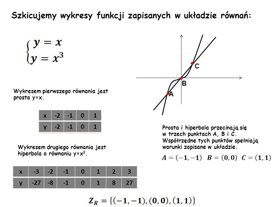 • • • Szkicujemy wykresy funkcji zapisanych w układzie równań: C B A x