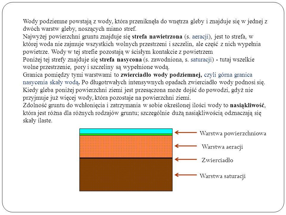 Warstwa powierzchniowa