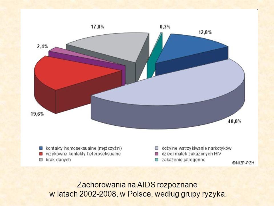 Zachorowania na AIDS rozpoznane