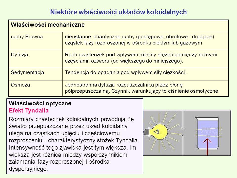 Niektóre właściwości układów koloidalnych