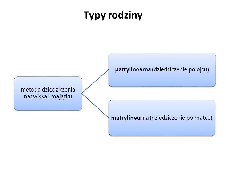 Typy rodziny metoda dziedziczenia nazwiska i majątku