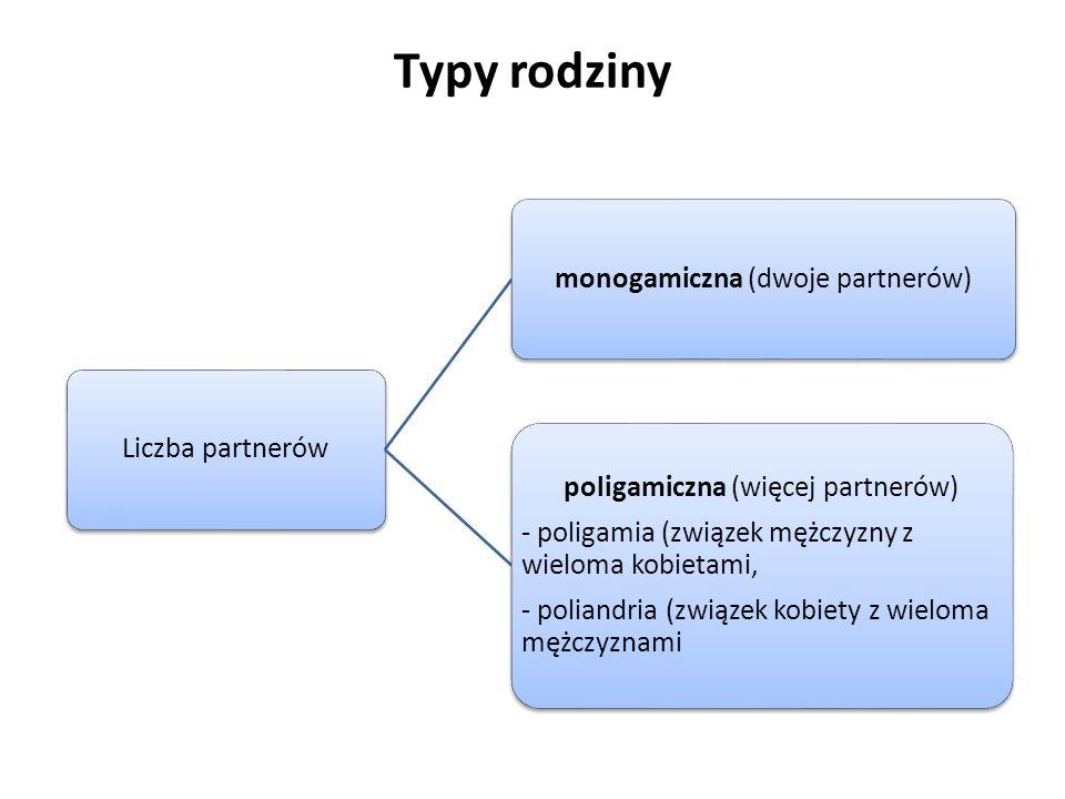 Typy rodziny poligamiczna (więcej partnerów)