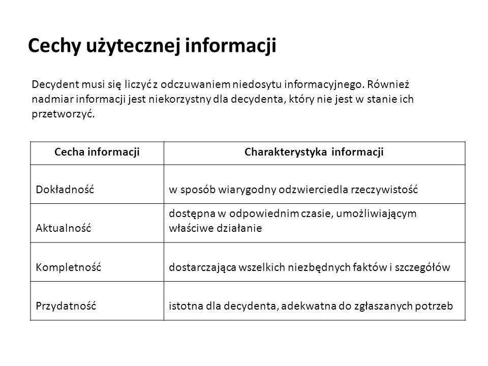 Charakterystyka informacji