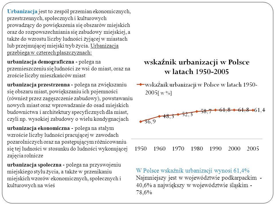 W Polsce wskaźnik urbanizacji wynosi 61,4%