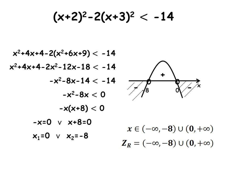 (x+2)2-2(x+3)2 < -14 o o + - - x2+4x+4-2(x2+6x+9) < -14