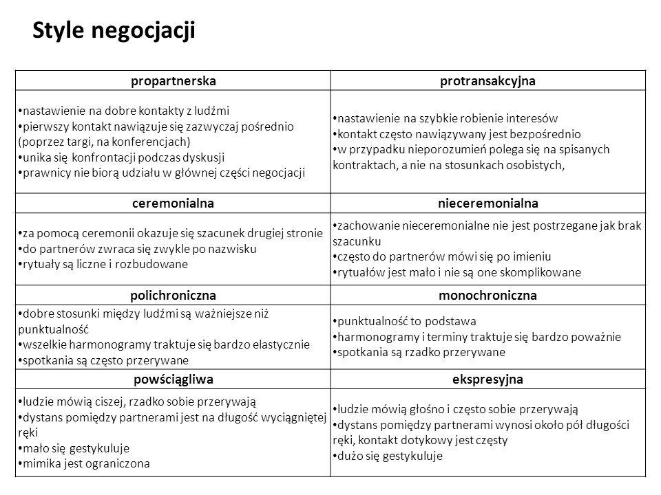 Style negocjacji propartnerska protransakcyjna ceremonialna