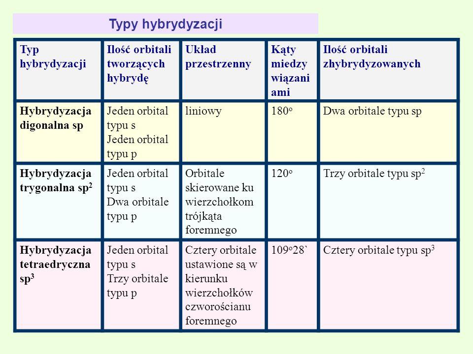 Typy hybrydyzacji Typ hybrydyzacji Ilość orbitali tworzących hybrydę