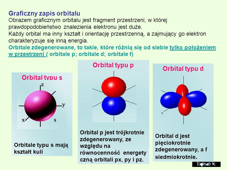 Orbital typu p Orbital typu d Orbital typu s