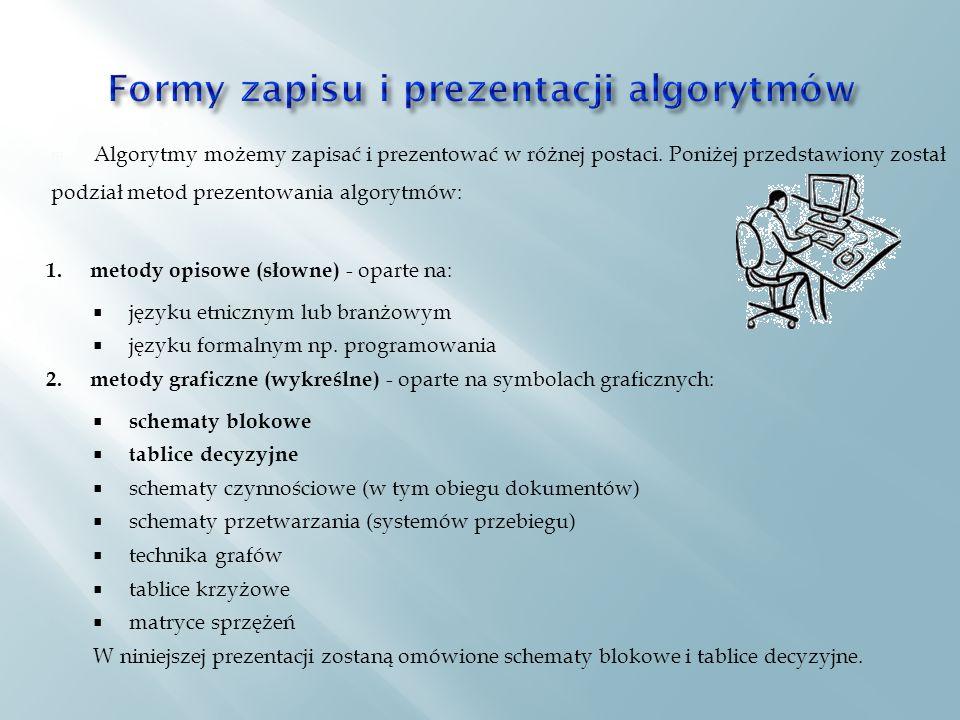 Formy zapisu i prezentacji algorytmów