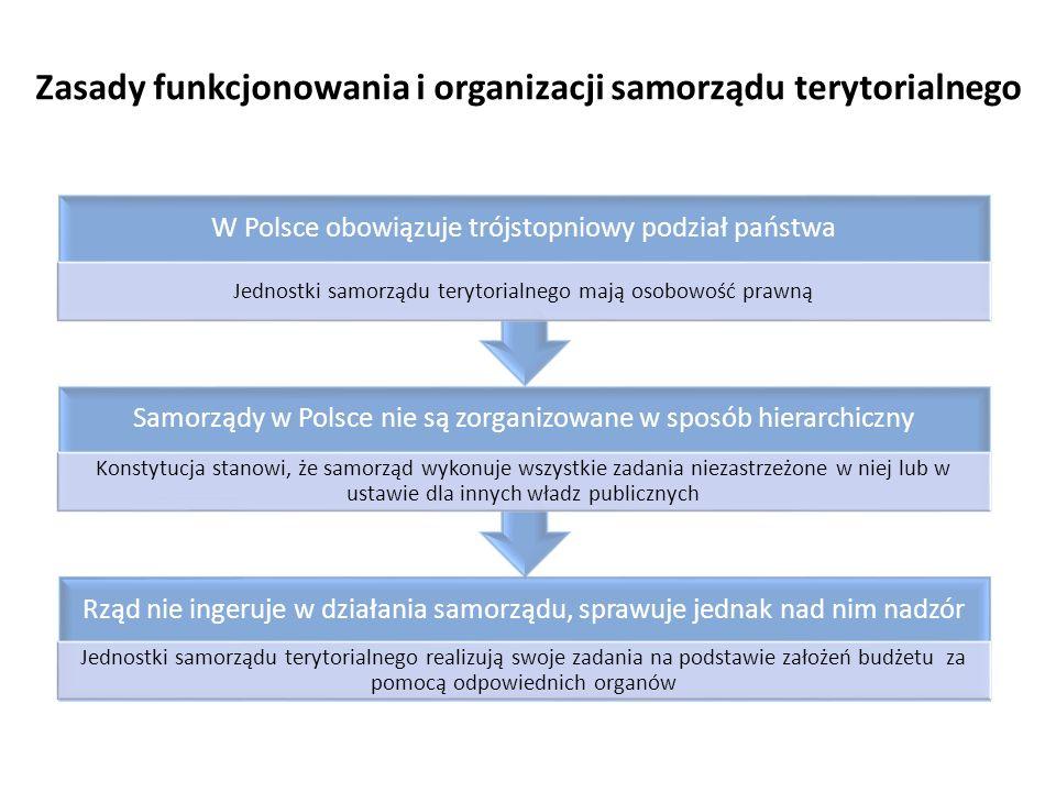 Zasady funkcjonowania i organizacji samorządu terytorialnego
