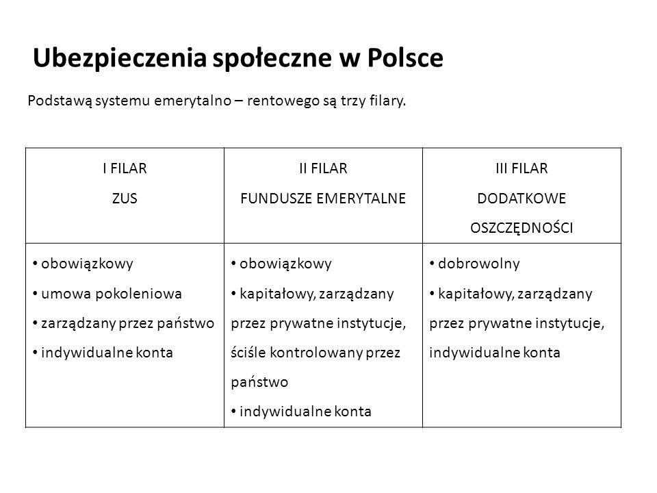Ubezpieczenia społeczne w Polsce