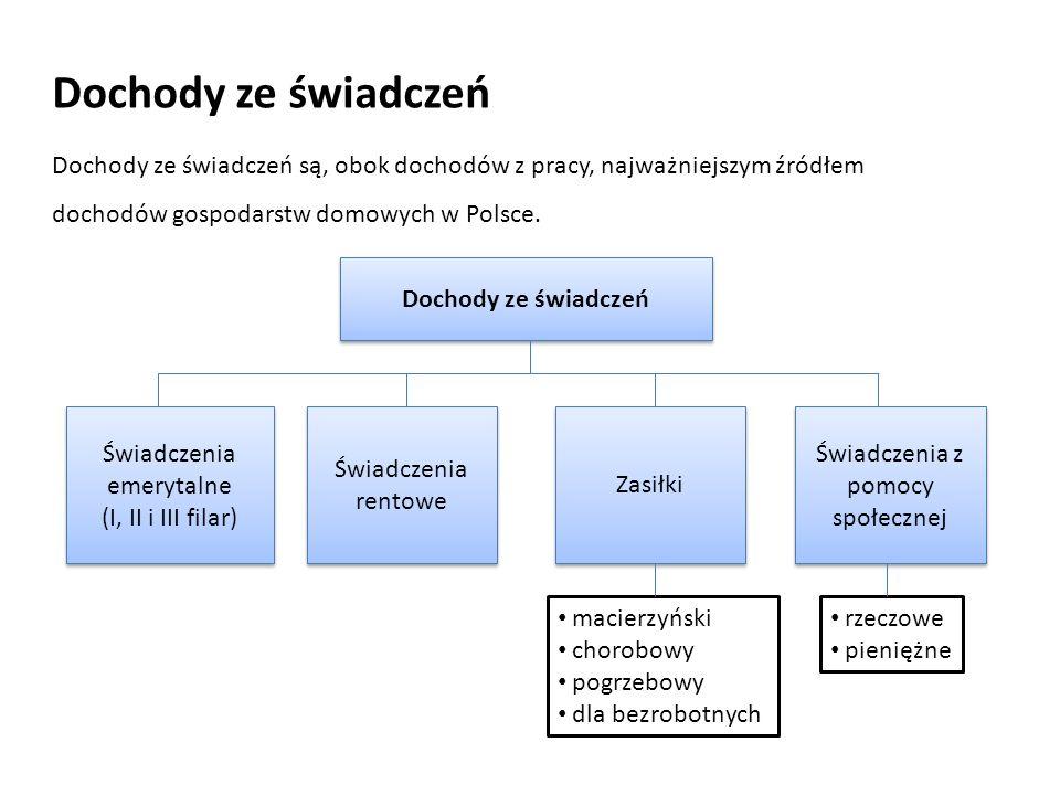 Dochody ze świadczeń Dochody ze świadczeń są, obok dochodów z pracy, najważniejszym źródłem dochodów gospodarstw domowych w Polsce.
