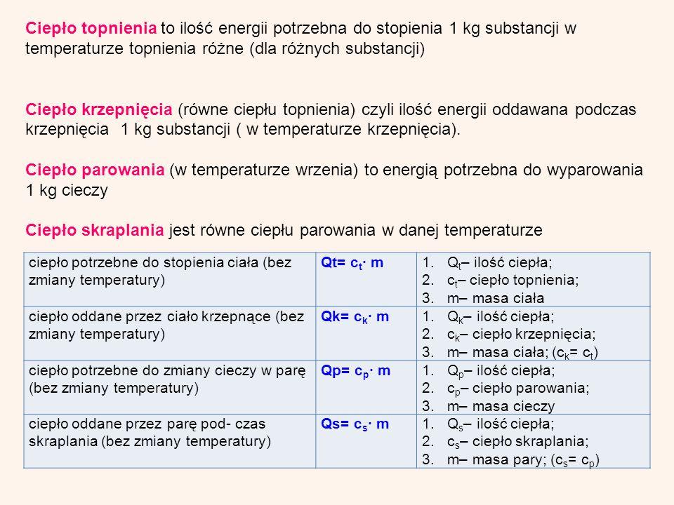Ciepło skraplania jest równe ciepłu parowania w danej temperaturze