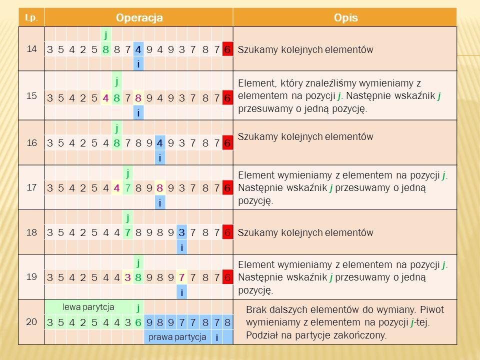 Operacja Opis j Szukamy kolejnych elementów 3 5 4 2 8 7 9 6 i