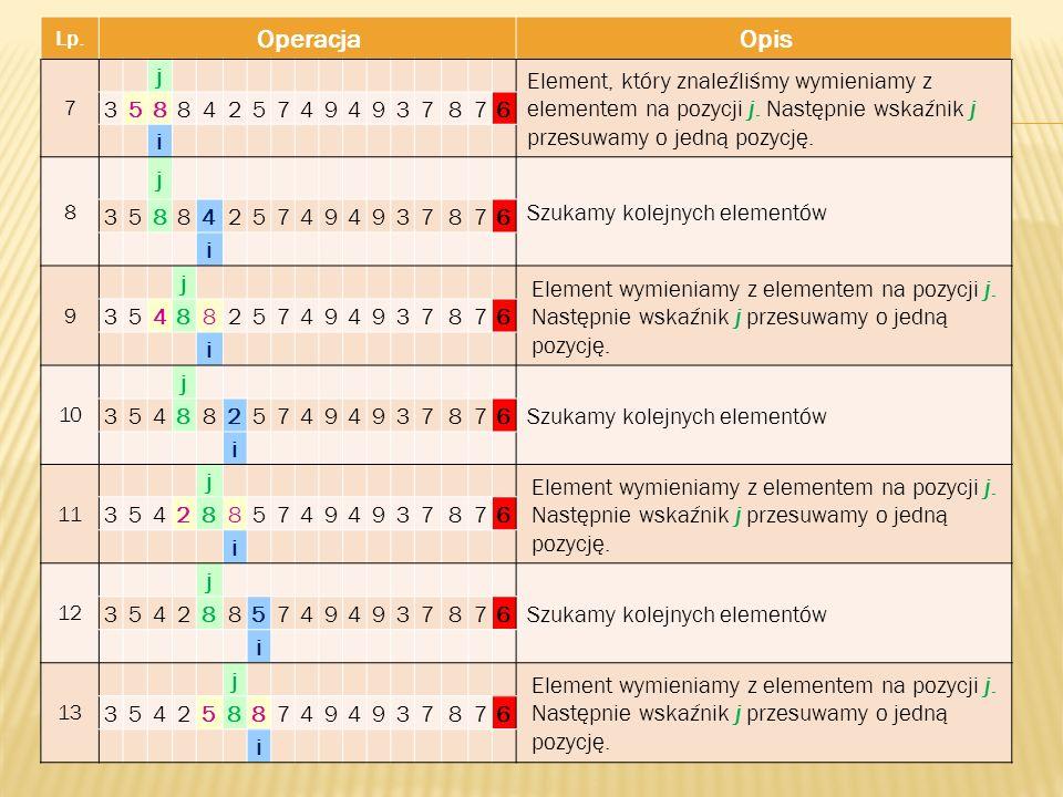 Lp. Operacja. Opis. 7. j. Element, który znaleźliśmy wymieniamy z elementem na pozycji j. Następnie wskaźnik j przesuwamy o jedną pozycję.