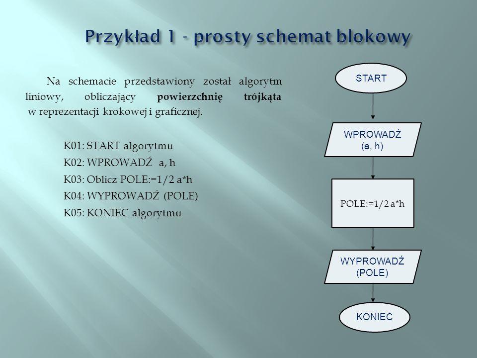 Przykład 1 - prosty schemat blokowy