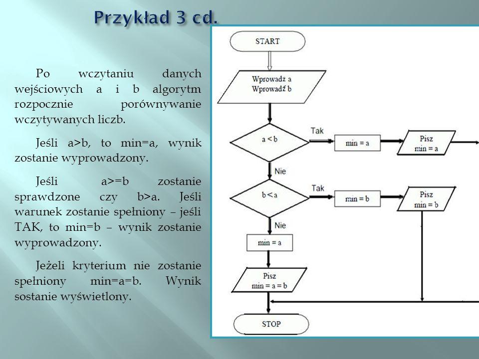 Przykład 3 cd.Po wczytaniu danych wejściowych a i b algorytm rozpocznie porównywanie wczytywanych liczb.