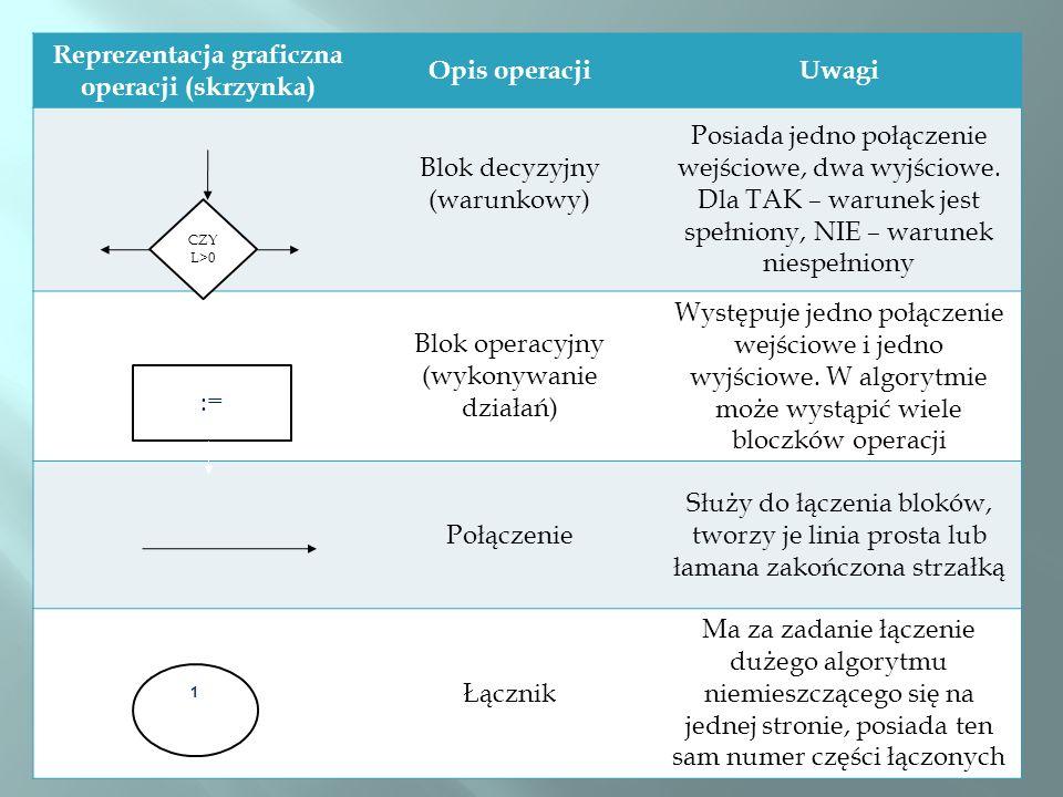 Reprezentacja graficzna operacji (skrzynka)