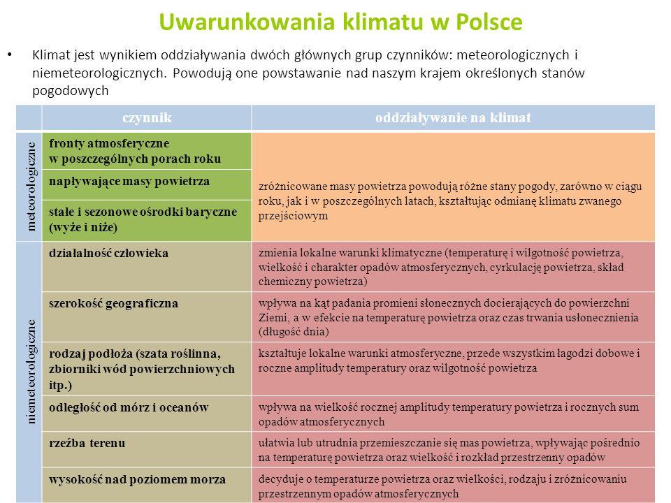 Uwarunkowania klimatu w Polsce