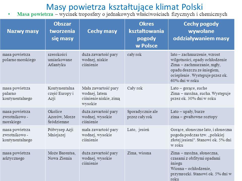 Masy powietrza kształtujące klimat Polski