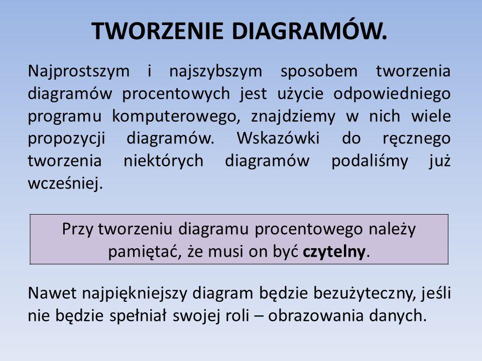 TWORZENIE DIAGRAMÓW.