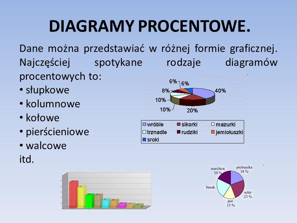 DIAGRAMY PROCENTOWE.Dane można przedstawiać w różnej formie graficznej. Najczęściej spotykane rodzaje diagramów procentowych to: