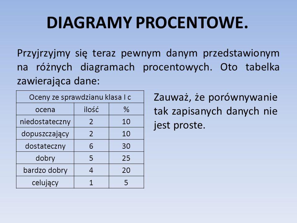 Oceny ze sprawdzianu klasa I c