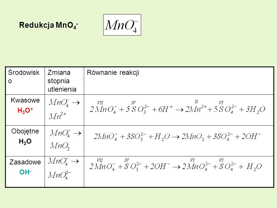 Redukcja MnO4- Środowisko Zmiana stopnia utlenienia Równanie reakcji