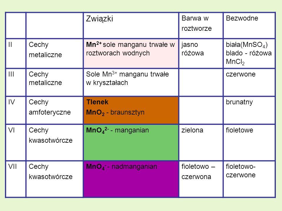 Związki Barwa w roztworze Bezwodne II Cechy metaliczne