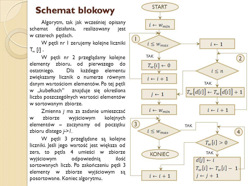Schemat blokowySTART. KONIEC. 1. 3. 4. 2. TAK.