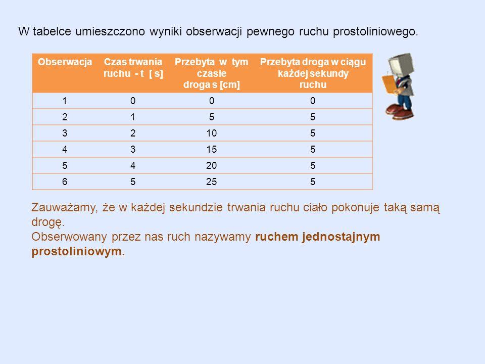 W tabelce umieszczono wyniki obserwacji pewnego ruchu prostoliniowego.