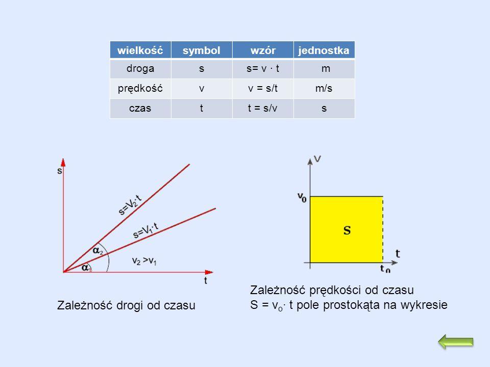 Zależność prędkości od czasu S = vo∙ t pole prostokąta na wykresie